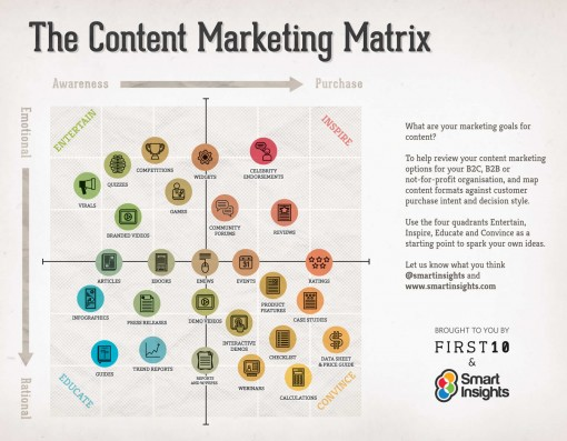 内容营销矩阵,(本身也是SmartInghts成功的内容营销案例)