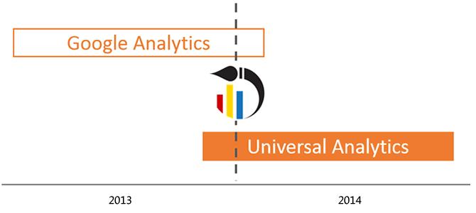升级到Universal Analytics你准备好了吗?