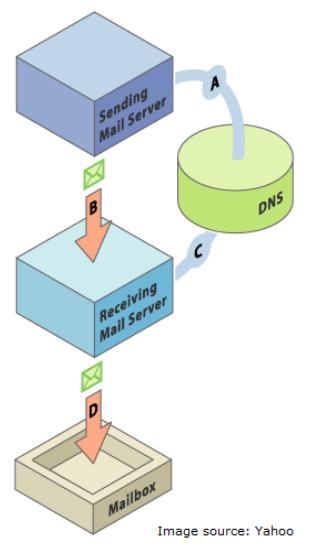 DKIM基本原理