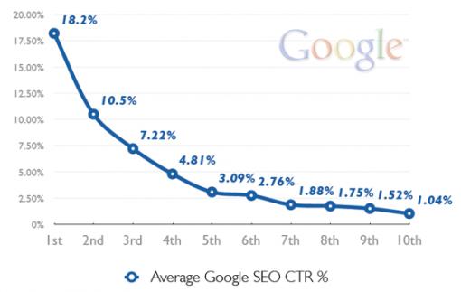 谷歌搜索结果第一页各位置的点击率研究