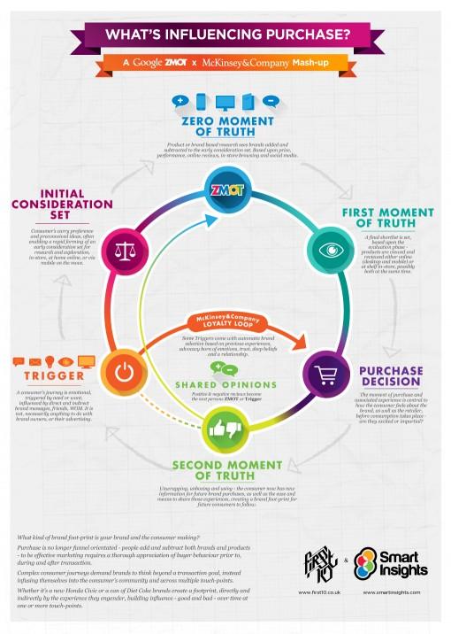 ZMOT消费者行为周期和麦肯锡消费者行为影响周期