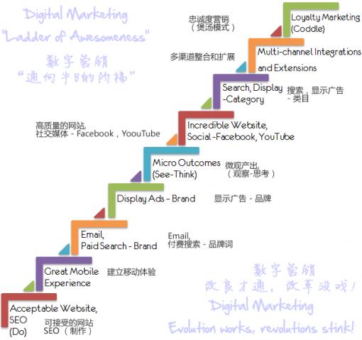 数字营销的阶梯