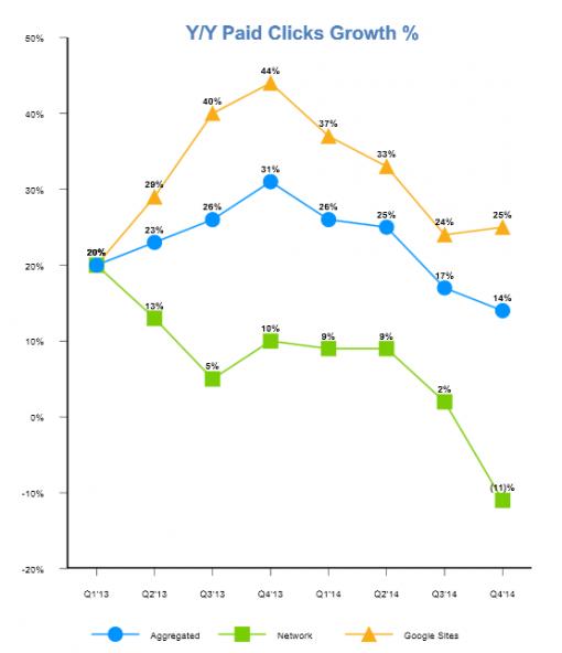 谷歌网络广告收入同期下降11%