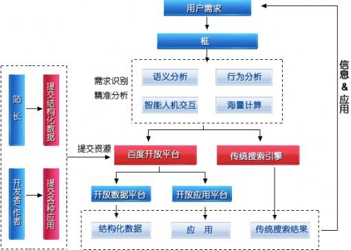 百度框计算官方解释框计算技术架构