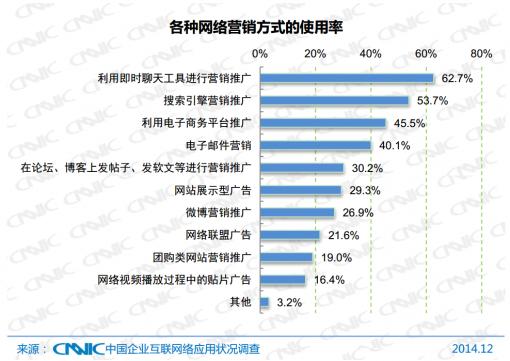 国内互联网营销渠道选择