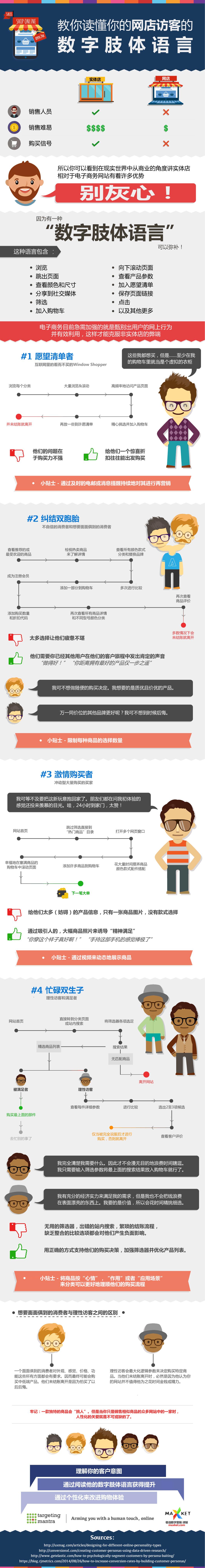 教你读懂你的网店访客的数字肢体语言