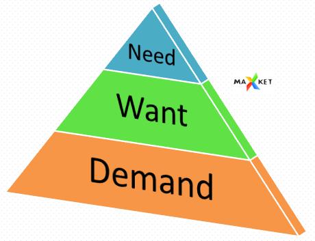 用户需求的三个层次