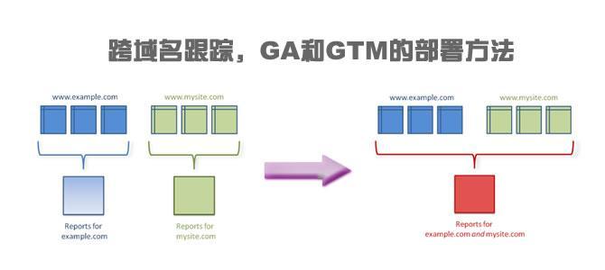 跨域名跟踪,GA和GTM的部署方法
