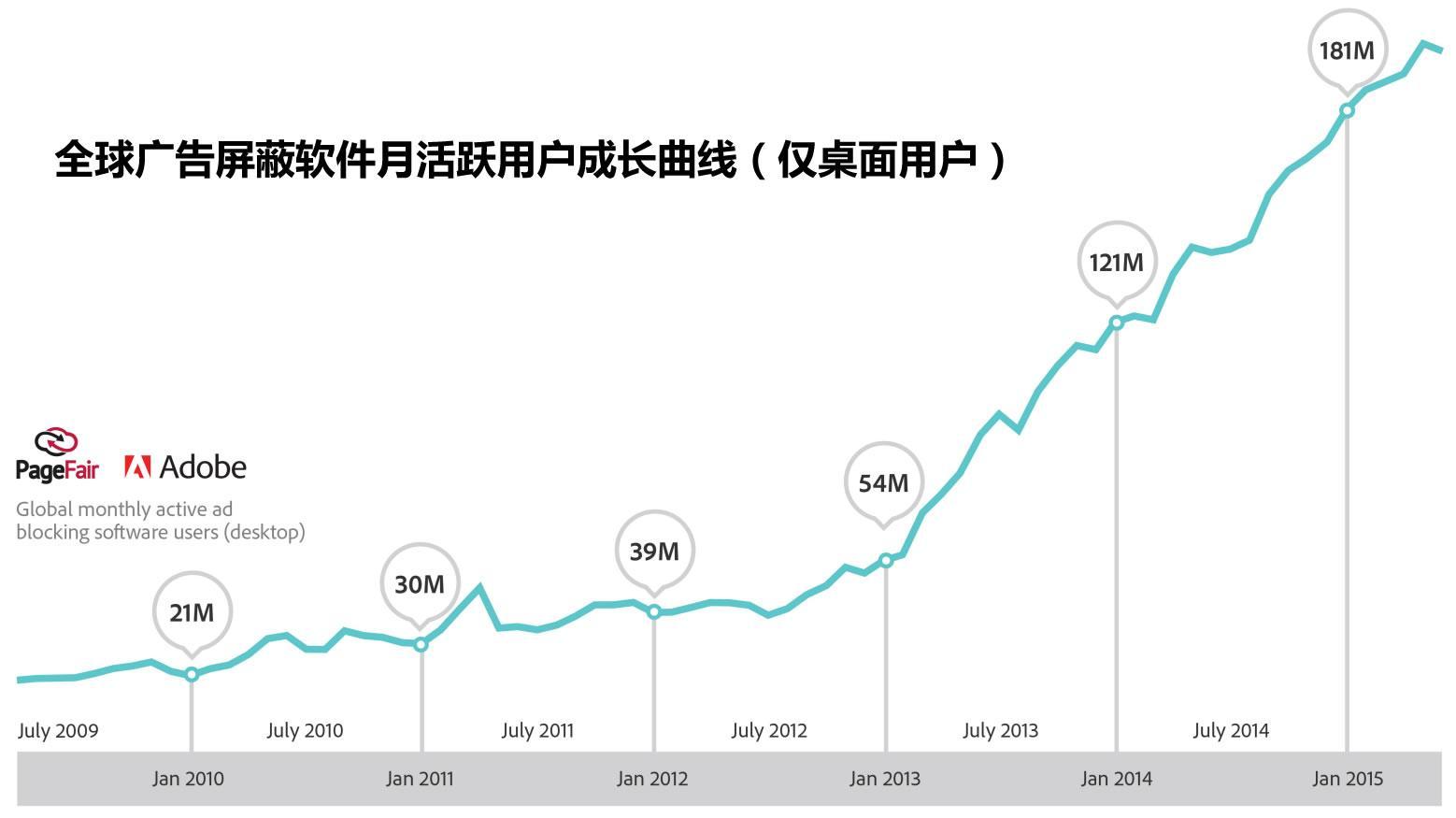 全球广告屏蔽软件月活跃用户成长曲线(仅桌面用户)