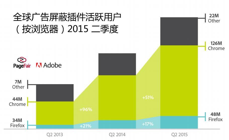全球广告屏蔽插件活跃用户(按浏览器)2015 二季度