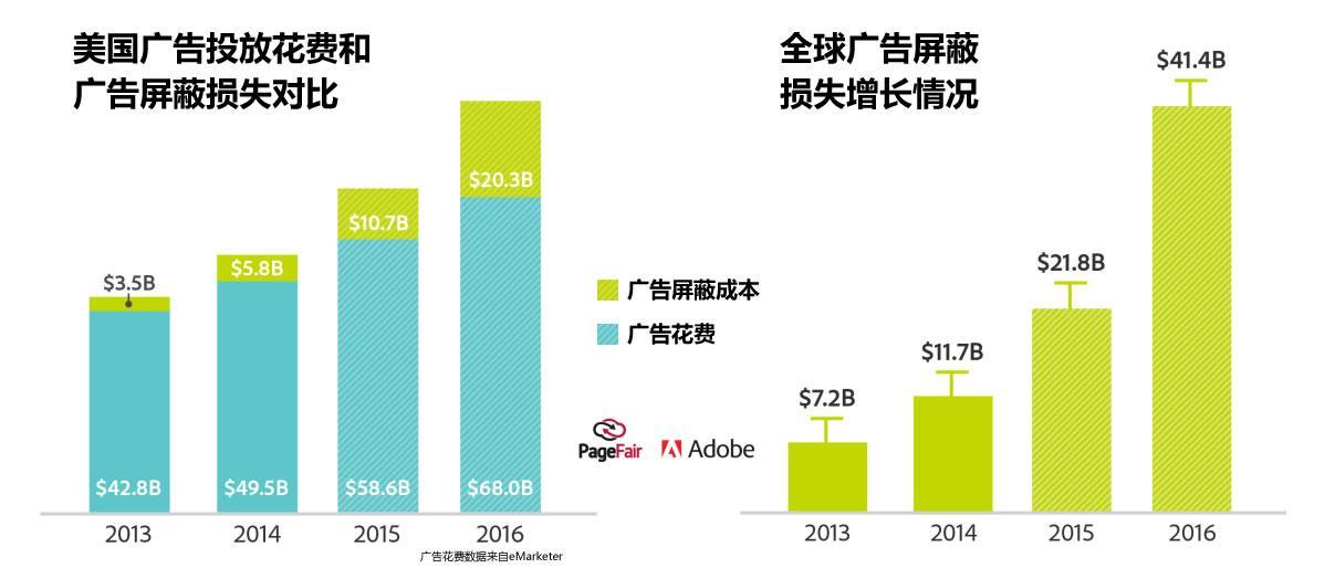 美国广告投放花费和广告屏蔽损失对比以及全球广告屏蔽损失增长情况