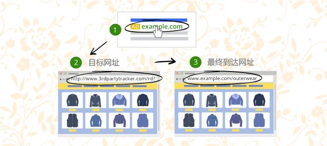 浅析Google AdWords的三种跟踪方式