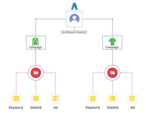 Google AdWords跟踪模板