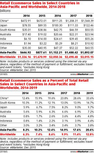 中国快速增长的电子商务总量和占零售总量比