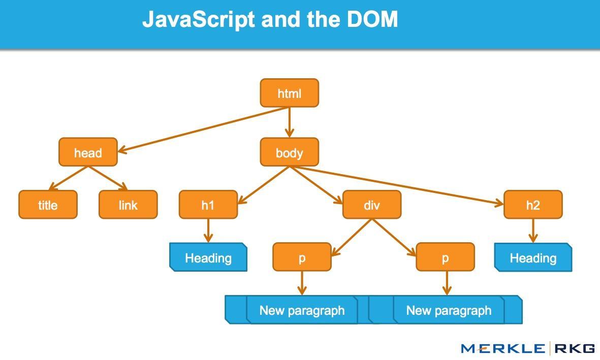 JavaScript和DOM元素如何协同工作