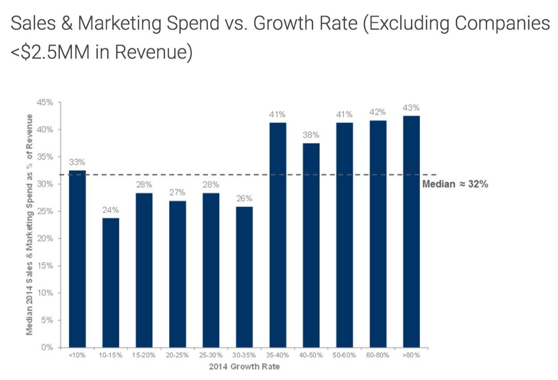 营销和销售支出占总收入越高的企业成长速度越快