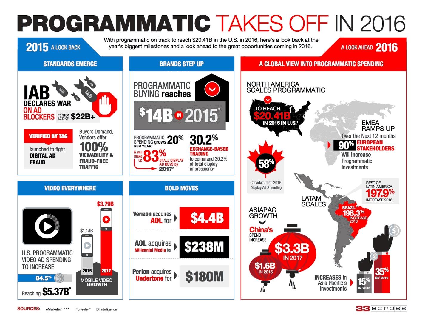 全球程序化广告的发展