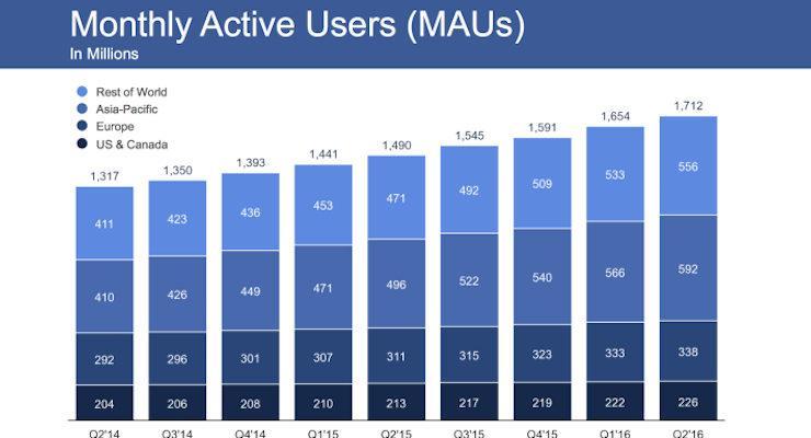 Facebook月活跃用户2016Q2