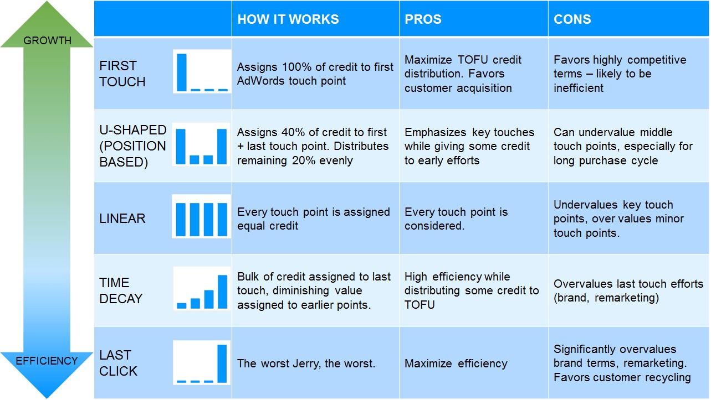 五种常见的归因模型