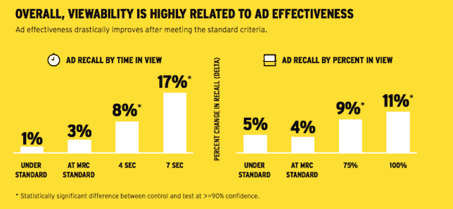 Direct link between visibility and Ad Recall