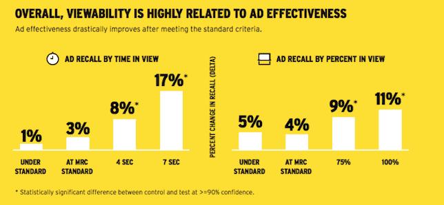 可见性和Ad Recall直接的联系
