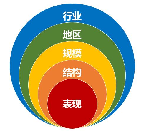 企业统计结构