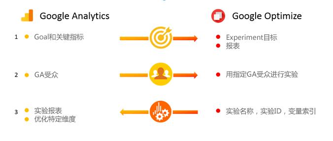 GA和Google Optimize的整合与数据使用