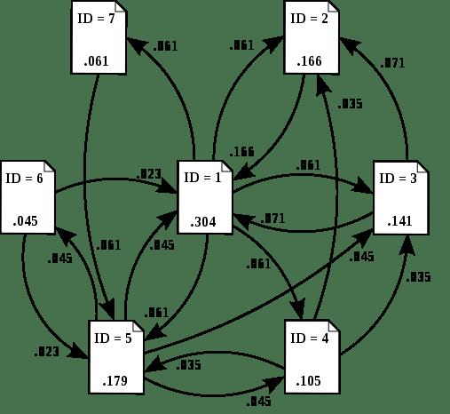 PageRank算法意图,页面权重由总链入权重决定,链出时平分权重