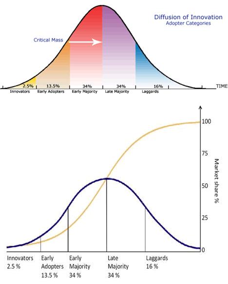 市场份额与采用率交汇的点就是你的临界点