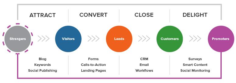 如何通过Inbound Marketing将陌生受众转化为客户和传播者
