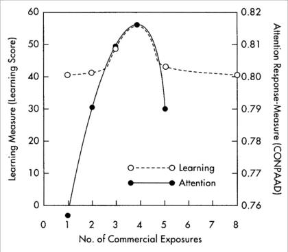 有效频率(Effective Frequency)