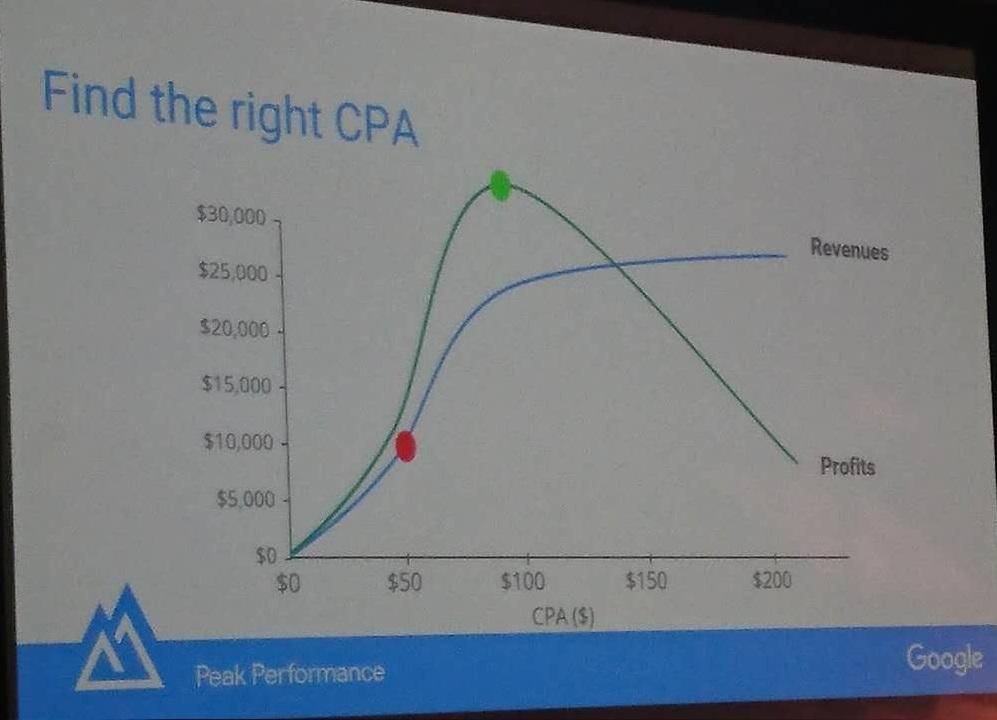 当CPA设到一定大小以后,利润会反而下降