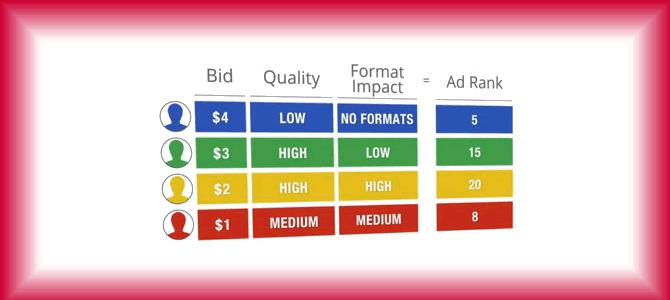 AdWords启用Ad Rank Threshold,点击成本又上升了