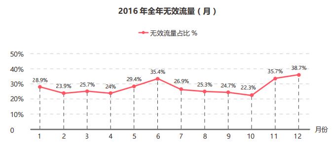 2016年全年无效流量趋势