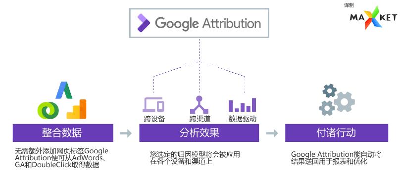 Google Attribution的作用