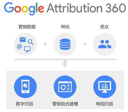 Google Attribution 360示意图