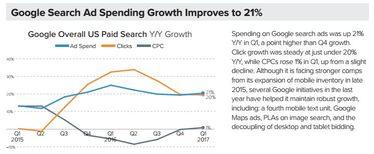 AdWords的CPC已经停止负增长