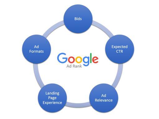 影响Ad Rank的五个因素(图片来自CMIMEDIA)