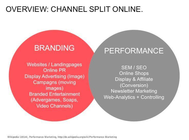 品牌营销和效果营销有哪些形式?