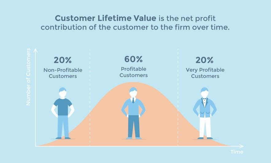 客户生命周期价值曲线