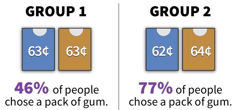 耐人寻味的结果来自细微的价格差异
