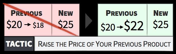 将旧型号、旧版本提价来凸显新产品的价值