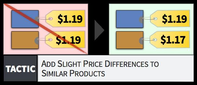 为相似的商品进行具有细微差异的标价