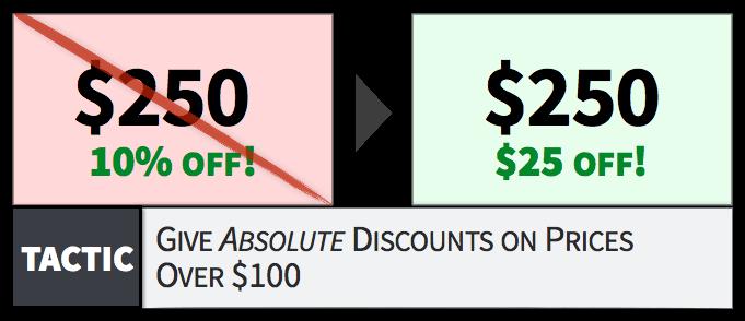 100美元以上价格的商品用绝对降价幅度来表示折扣