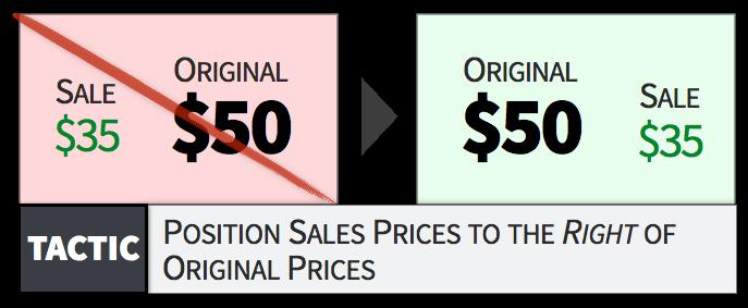 将促销价放在原价的右面