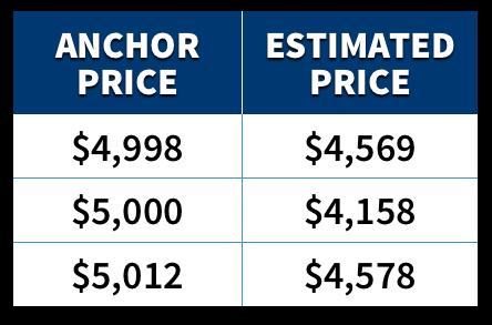 $5,000的出价让人感觉实际价格更低
