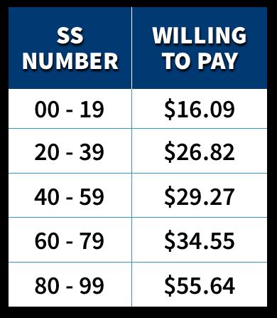两位数与最高愿意出价成正比