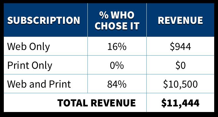 更多人选择电子+印刷版后让总收入明显提升