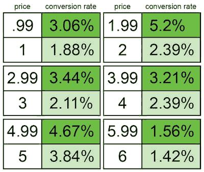 最左位数字减一后转化率明显提升