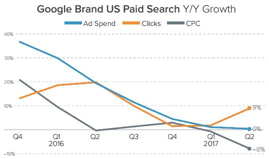 品牌点击CPC同比下降,品牌流量变得便宜了